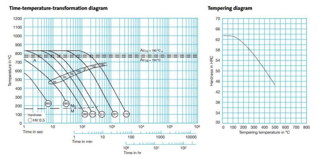 80CRV2 Time Temperature Transformation and temper diagram